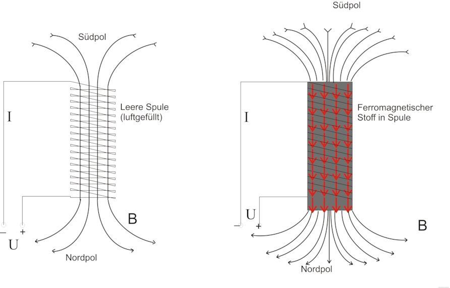 magnetische polarisation magnetismus a z supermagnete. Black Bedroom Furniture Sets. Home Design Ideas